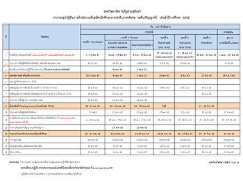 ตารางสรุปปฏิทินการดำเนินงานรับสมัครนักศึกษาภาคปกติ/พิเศษ ระดับปริญญาตรี ปีการศึกษา 2562