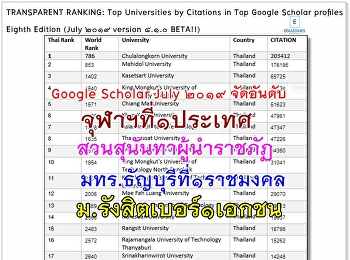"""""""Suan Sunandha"""" of Ranking to number 1 amongst Rajabhat Universities of Thailand."""