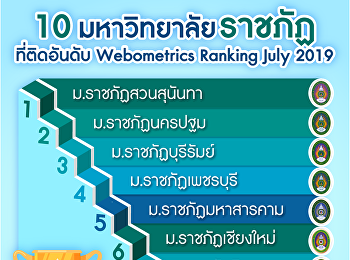"""Suan Sunandha"" has elevated in the world's ranking of Webometric Ranks to number 474th which is the 10th times ranking number 1 amongst Rajabhat Universities of Thailand."