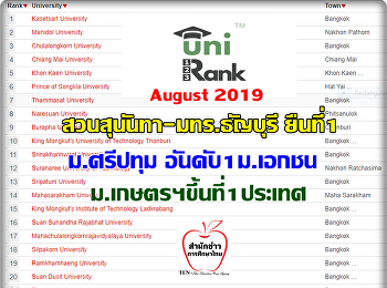 Announcement from another news agent!! Unirank 2019 has been ranked Suan Sunandha, Tanyaburi RMTL, Sripatum and Kasetsart to be number 1 in each group of universities in Thailand.